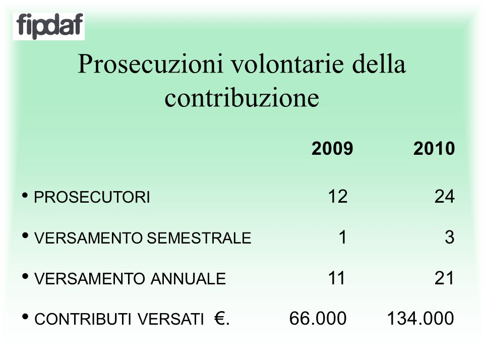 Prosecuzioni volontarie della contribuzione 2009 2010 PROSECUTORI 12 24 VERSAMENTO SEMESTRALE 1 3 VERSAMENTO ANNUALE 11 21 CONTRIBUTI VERSATI €. 66.00