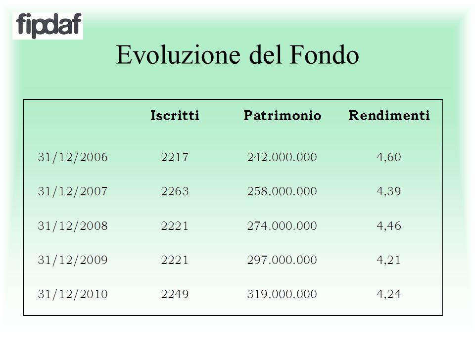 Evoluzione del Fondo