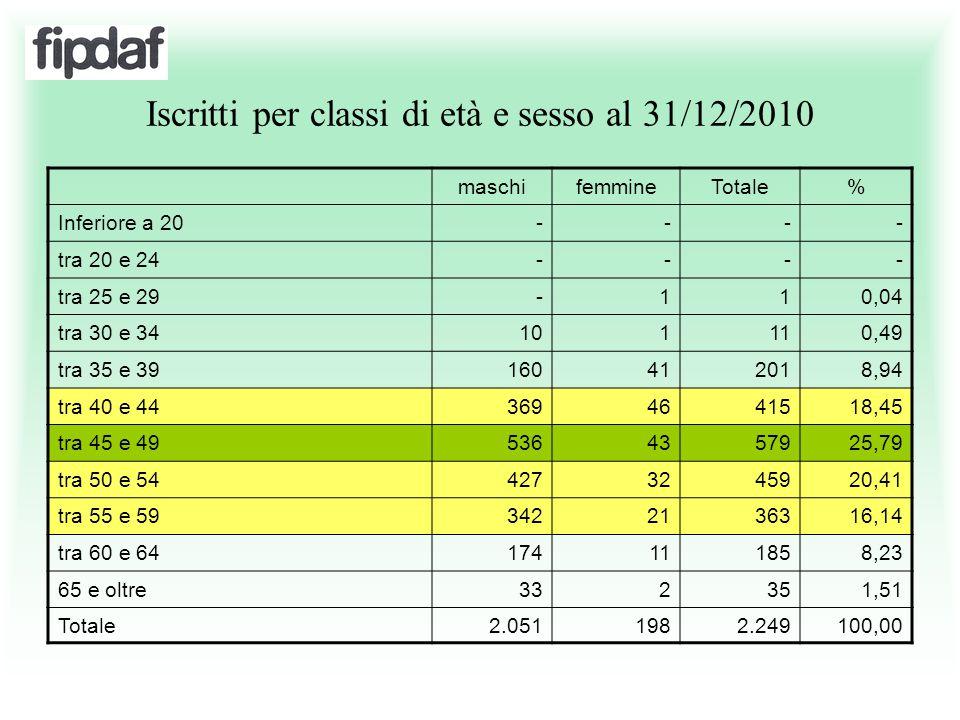 Iscritti per classi di età e sesso al 31/12/2010 maschifemmineTotale% Inferiore a 20---- tra 20 e 24---- tra 25 e 29-110,04 tra 30 e 34101110,49 tra 3