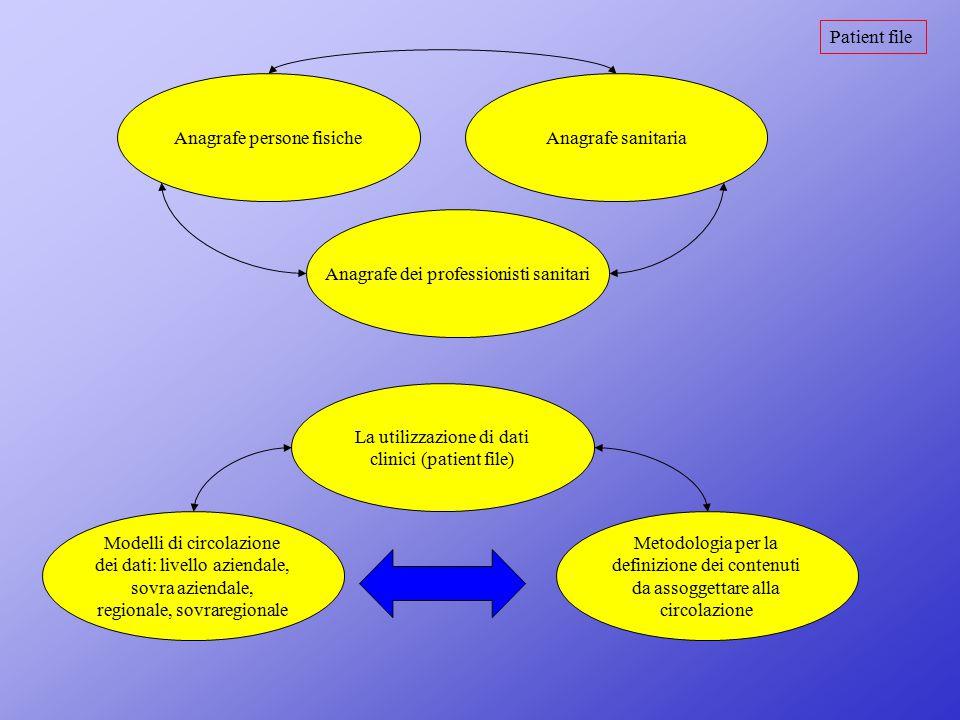 Patient file Anagrafe persone fisicheAnagrafe sanitaria Anagrafe dei professionisti sanitari La utilizzazione di dati clinici (patient file) Modelli d