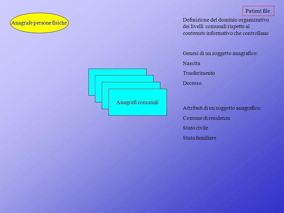 Patient file Anagrafe persone fisiche Anagrafi comunali Definizione del dominio organizzativo dei livelli comunali rispetto al contenuto informativo c