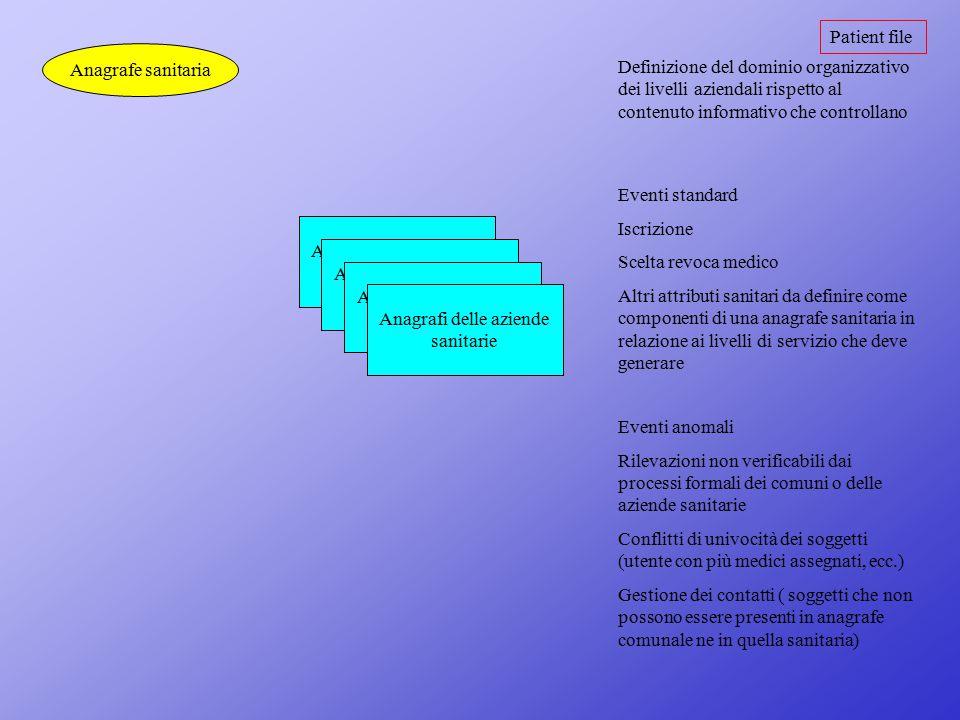 Patient file Anagrafe sanitaria Definizione del dominio organizzativo dei livelli aziendali rispetto al contenuto informativo che controllano Eventi s