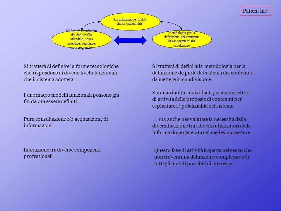 Patient file La utilizzazione di dati clinici (patient file) Modelli di circolazione dei dati: livello aziendale, sovra aziendale, regionale, sovrareg