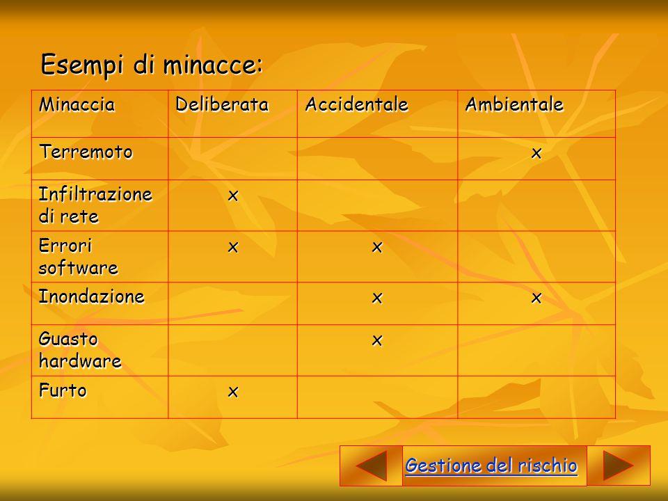 Esempi di minacce: MinacciaDeliberataAccidentaleAmbientaleTerremotox Infiltrazione di rete x Errori software xx Inondazionexx Guasto hardware x Furtox