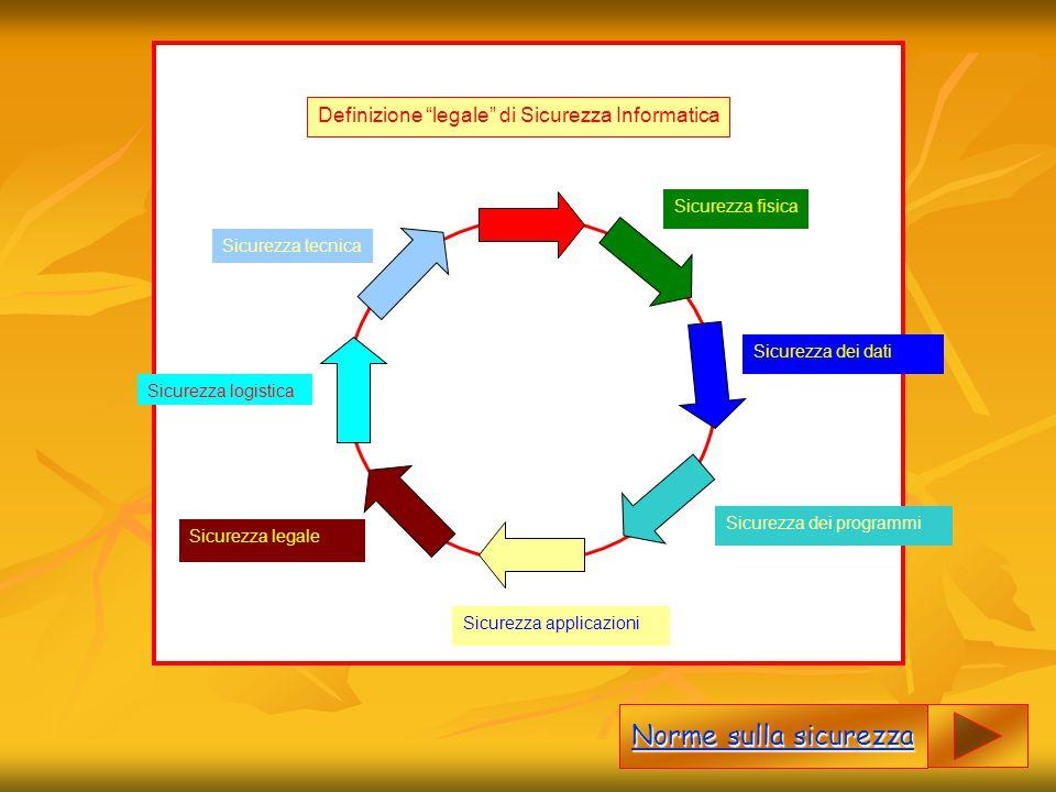 """Definizione """"legale"""" di Sicurezza Informatica Sicurezza tecnica Sicurezza logistica Sicurezza legale Sicurezza applicazioni Sicurezza dei programmi Si"""