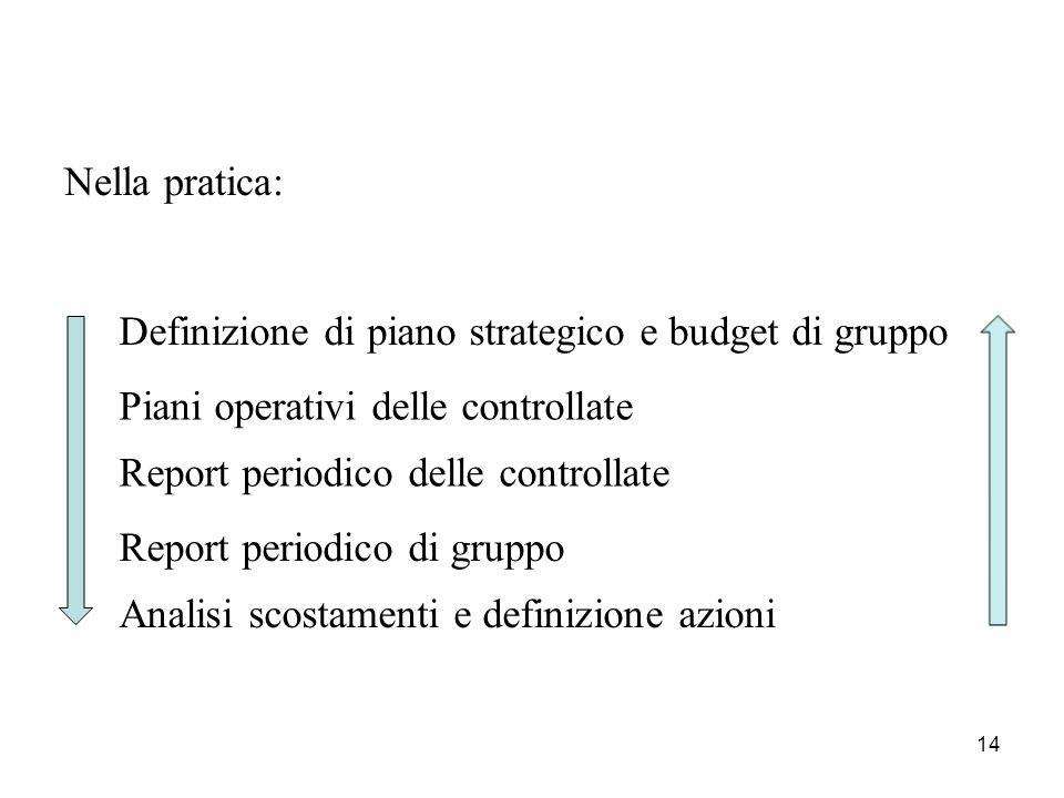 14 Nella pratica: Definizione di piano strategico e budget di gruppo Piani operativi delle controllate Report periodico delle controllate Report periodico di gruppo Analisi scostamenti e definizione azioni