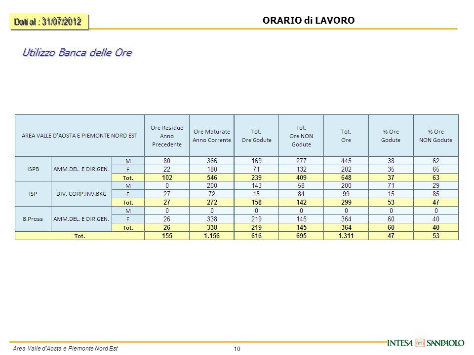 10 Area Valle d'Aosta e Piemonte Nord Est ORARIO di LAVORO Utilizzo Banca delle Ore Dati al : 31/07/2012