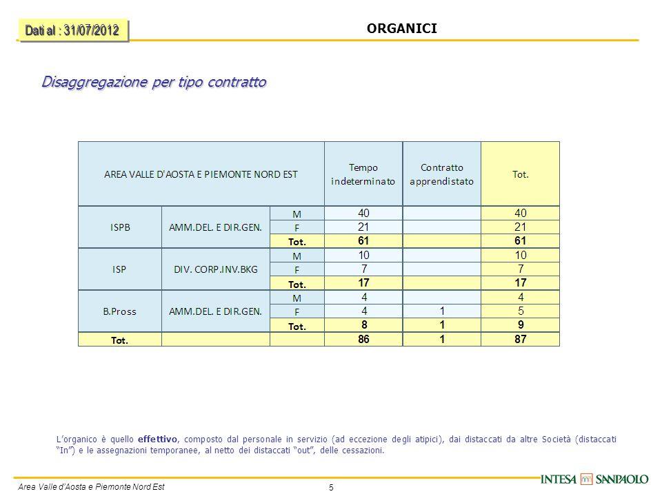 5 Area Valle d'Aosta e Piemonte Nord Est Disaggregazione per tipo contratto ORGANICI L'organico è quello effettivo, composto dal personale in servizio (ad eccezione degli atipici), dai distaccati da altre Società (distaccati In ) e le assegnazioni temporanee, al netto dei distaccati out , delle cessazioni.