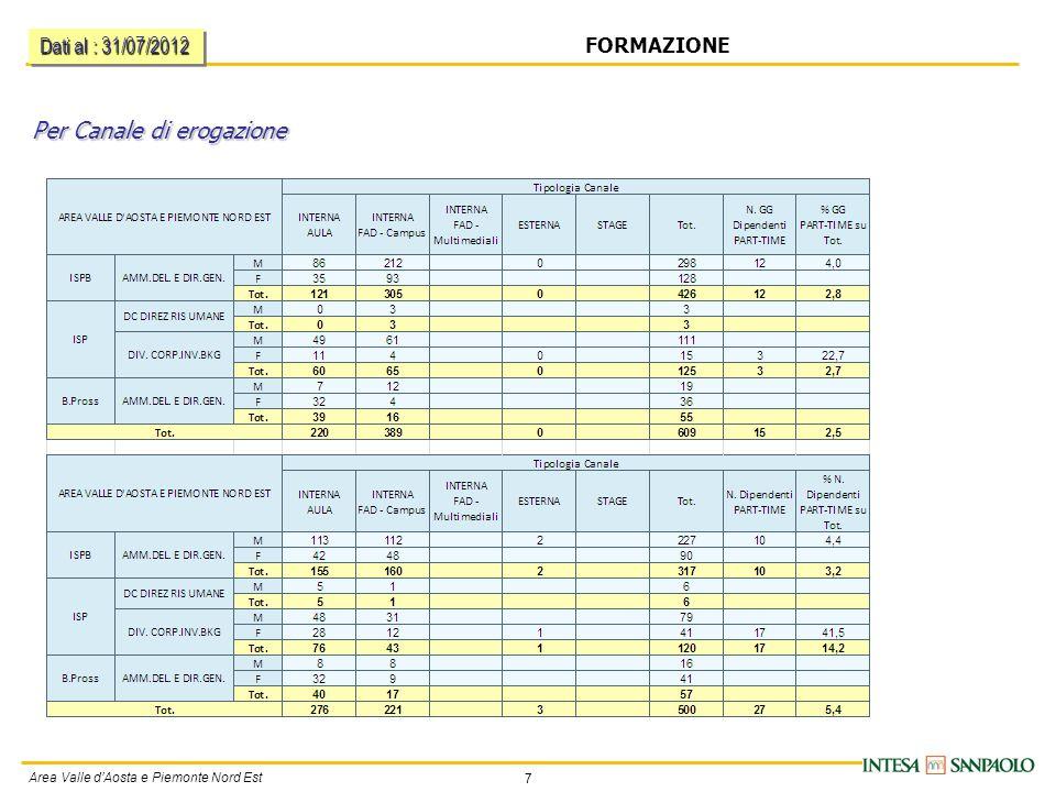 7 Area Valle d'Aosta e Piemonte Nord Est FORMAZIONE Per Canale di erogazione Dati al : 31/07/2012