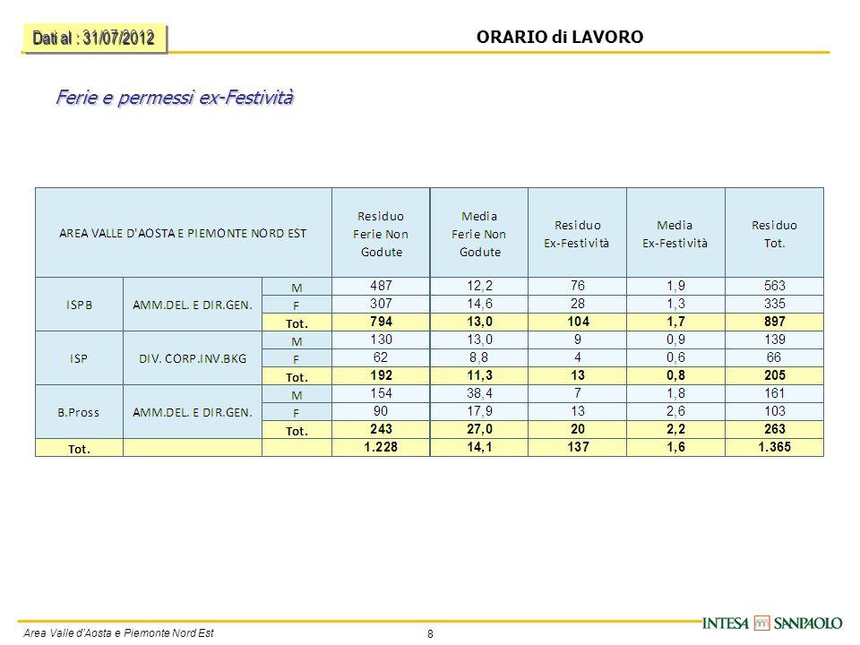 8 Area Valle d'Aosta e Piemonte Nord Est ORARIO di LAVORO Ferie e permessi ex-Festività Dati al : 31/07/2012