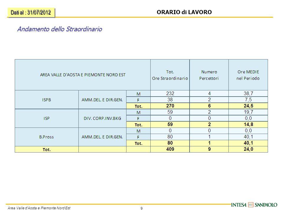 9 Area Valle d'Aosta e Piemonte Nord Est ORARIO di LAVORO Andamento dello Straordinario Dati al : 31/07/2012