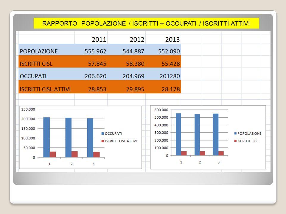 RAPPORTO POPOLAZIONE / ISCRITTI – OCCUPATI / ISCRITTI ATTIVI
