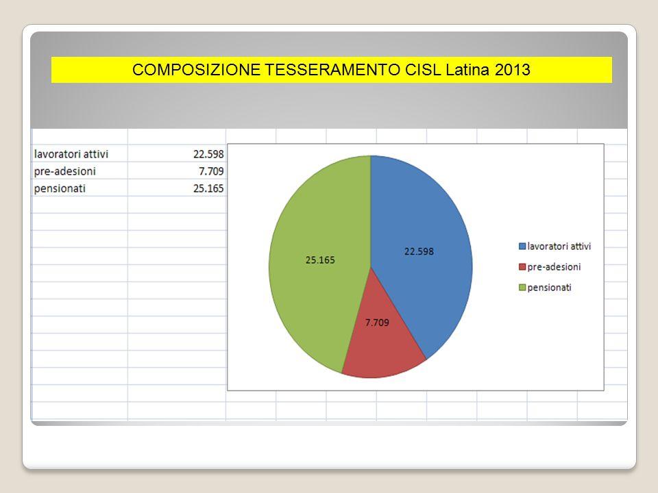 COMPOSIZIONE TESSERAMENTO CISL Latina 2013