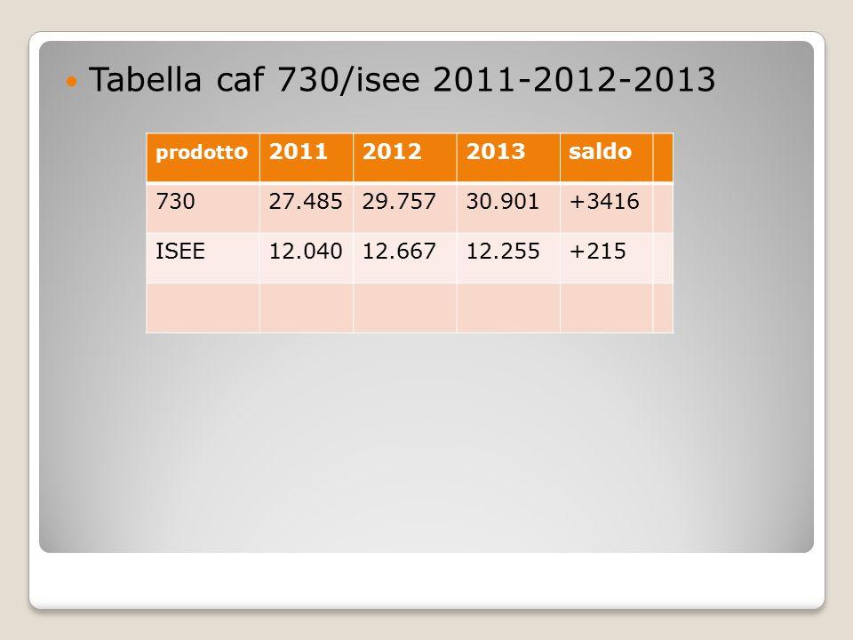 Tabella caf 730/isee 2011-2012-2013 prodott o201120122013saldo 73027.48529.75730.901+3416 ISEE12.04012.66712.255+215