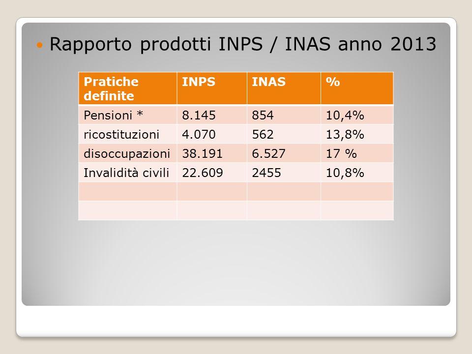 Rapporto prodotti INPS / INAS anno 2013 Pratiche definite INPSINAS% Pensioni *8.14585410,4% ricostituzioni4.07056213,8% disoccupazioni38.1916.52717 % Invalidità civili22.609245510,8%