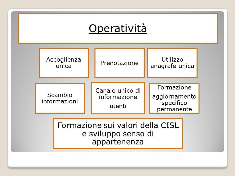 Operatività Accoglienza unica Prenotazione Utilizzo anagrafe unica Scambio informazioni Canale unico di informazione utenti Formazione aggiornamento specifico permanente Formazione sui valori della CISL e sviluppo senso di appartenenza
