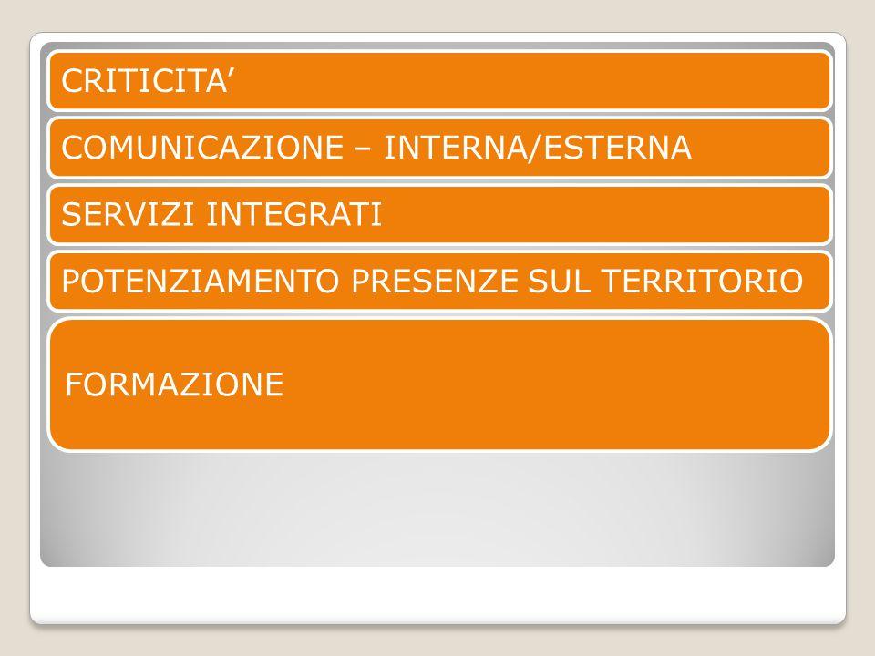 CRITICITA'COMUNICAZIONE – INTERNA/ESTERNASERVIZI INTEGRATIPOTENZIAMENTO PRESENZE SUL TERRITORIO FORMAZIONE