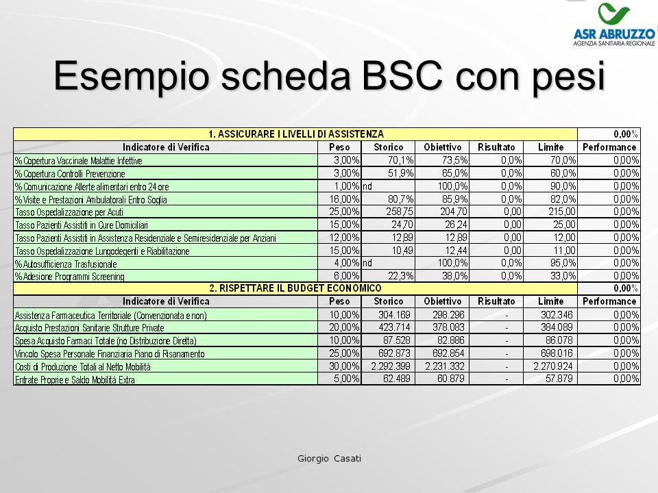Giorgio Casati Esempio scheda BSC con pesi