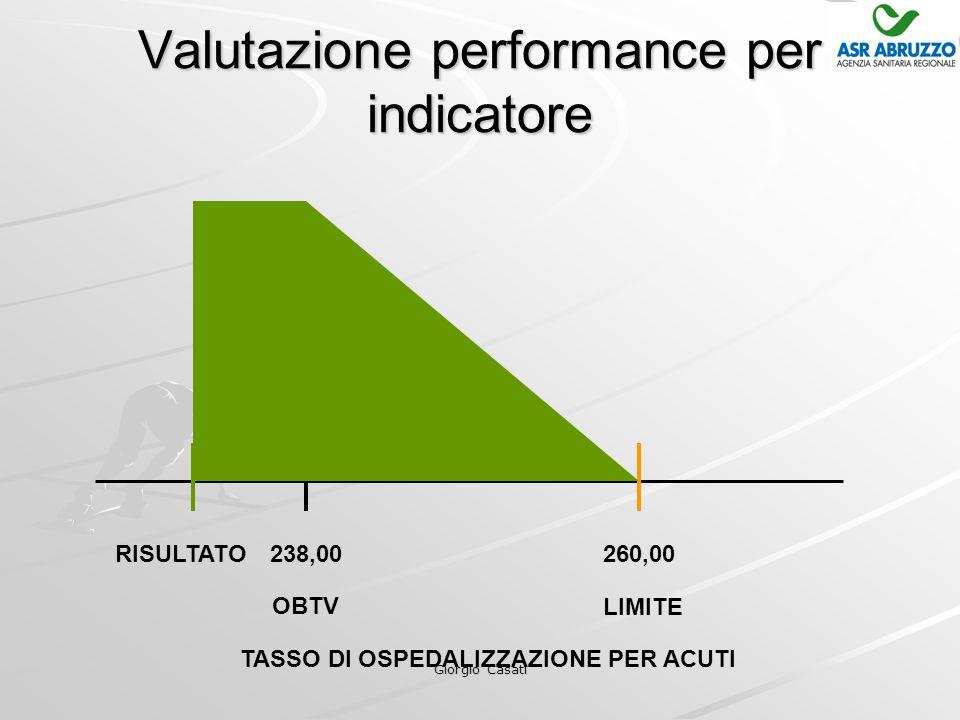 Giorgio Casati Valutazione performance per indicatore TASSO DI OSPEDALIZZAZIONE PER ACUTI 238,00260,00 OBTV LIMITE RISULTATO
