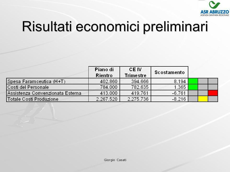 Giorgio Casati Risultati economici preliminari