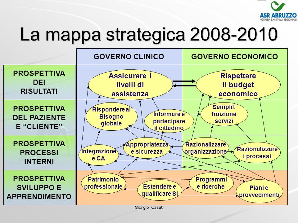 Giorgio Casati La mappa strategica 2008-2010 Patrimonio professionale Estendere e qualificare SI Programmi e ricerche PROSPETTIVA PROCESSI INTERNI PROSPETTIVA DEI RISULTATI PROSPETTIVA SVILUPPO E APPRENDIMENTO PROSPETTIVA DEL PAZIENTE E CLIENTE GOVERNO CLINICOGOVERNO ECONOMICO Assicurare i livelli di assistenza Rispettare il budget economico Integrazione e CA Appropriatezza e sicurezza Razionalizzare organizzazione Razionalizzare i processi Rispondere al Bisogno globale Informare e partecipare il cittadino Semplif.