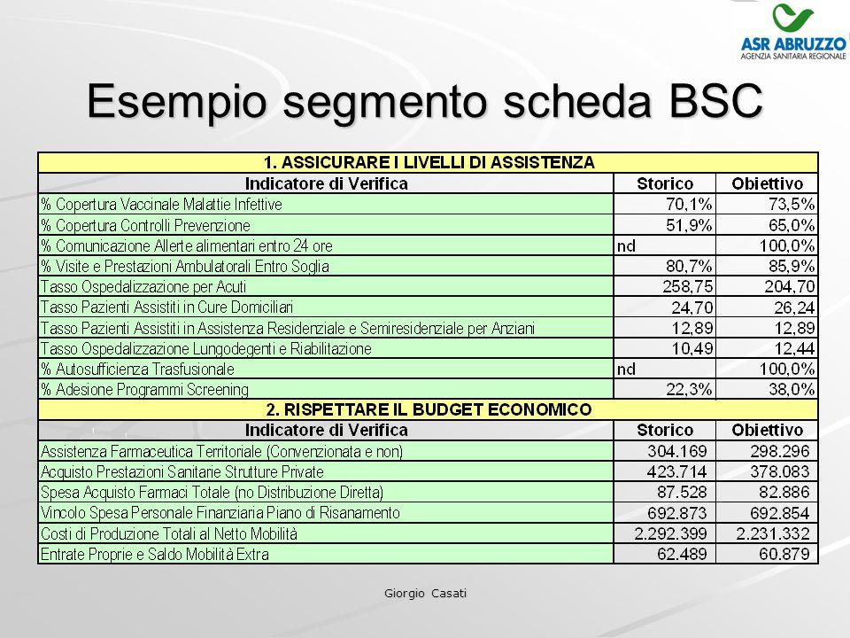 Giorgio Casati Esempio segmento scheda BSC