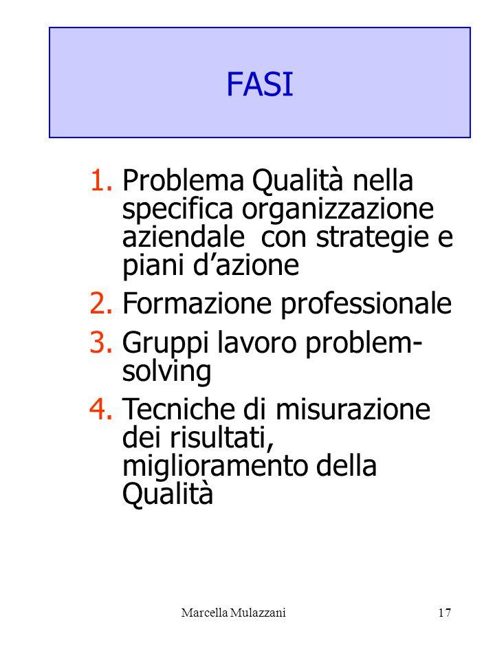 Marcella Mulazzani17 FASI 1.Problema Qualità nella specifica organizzazione aziendale con strategie e piani d'azione 2.Formazione professionale 3.Gruppi lavoro problem- solving 4.Tecniche di misurazione dei risultati, miglioramento della Qualità