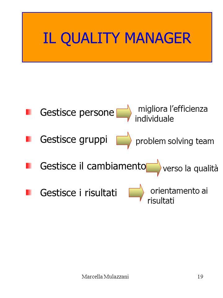Marcella Mulazzani19 IL QUALITY MANAGER Gestisce persone Gestisce gruppi Gestisce il cambiamento Gestisce i risultati migliora l'efficienza individuale problem solving team verso la qualità orientamento ai risultati