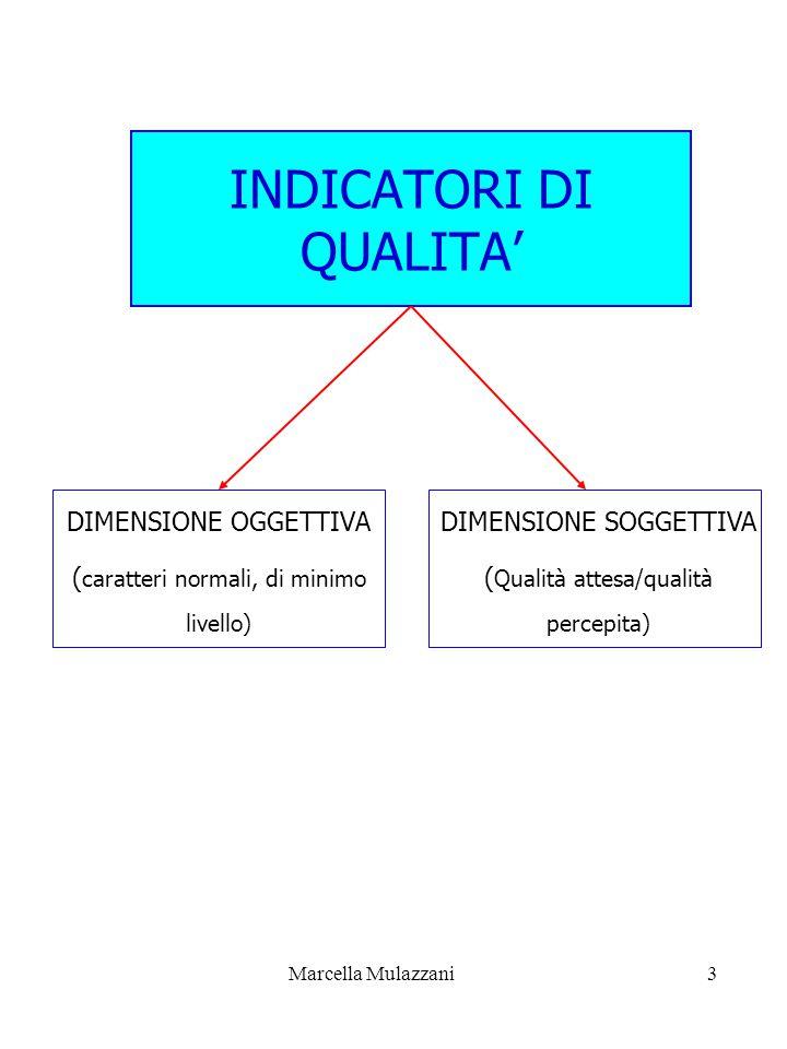 Marcella Mulazzani3 INDICATORI DI QUALITA' DIMENSIONE OGGETTIVA ( caratteri normali, di minimo livello) DIMENSIONE SOGGETTIVA ( Qualità attesa/qualità percepita)