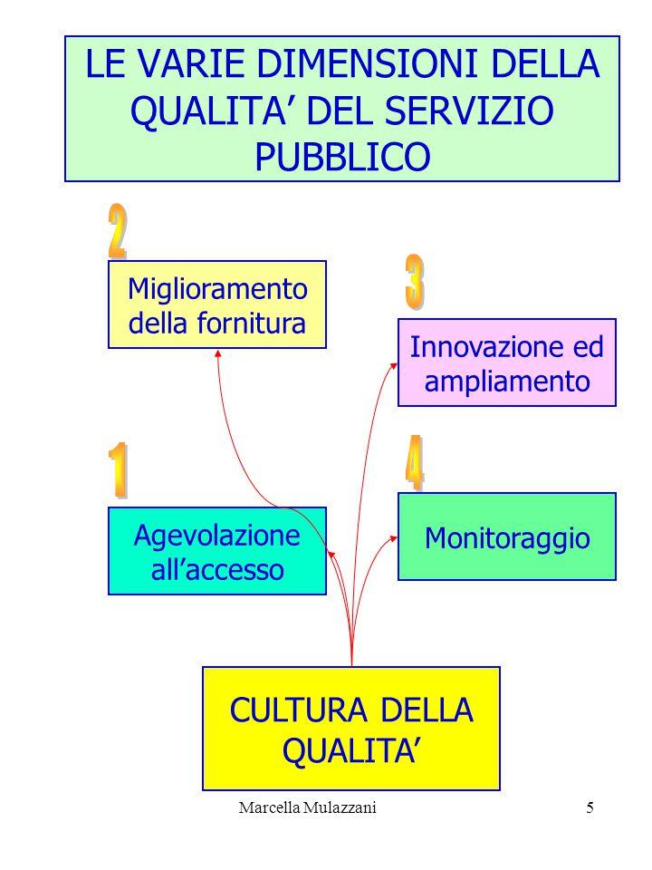 Marcella Mulazzani5 LE VARIE DIMENSIONI DELLA QUALITA' DEL SERVIZIO PUBBLICO CULTURA DELLA QUALITA' Agevolazione all'accesso Miglioramento della fornitura Innovazione ed ampliamento Monitoraggio
