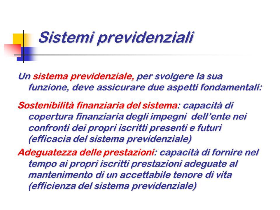 Meccanismi di finanziamento I meccanismi di finanziamento di un sistema previdenziale sono sostanzialmente due: Finanziamento a capitalizzazione, in cui ogni iscritto (generazione) versa i propri contributi, che opportunamente capitalizzati e accumulati, permettono al sistema di fornire all'iscritto (generazione), al momento della quiescenza la rendita vitalizia (pensione) e le eventuali prestazioni connesse.