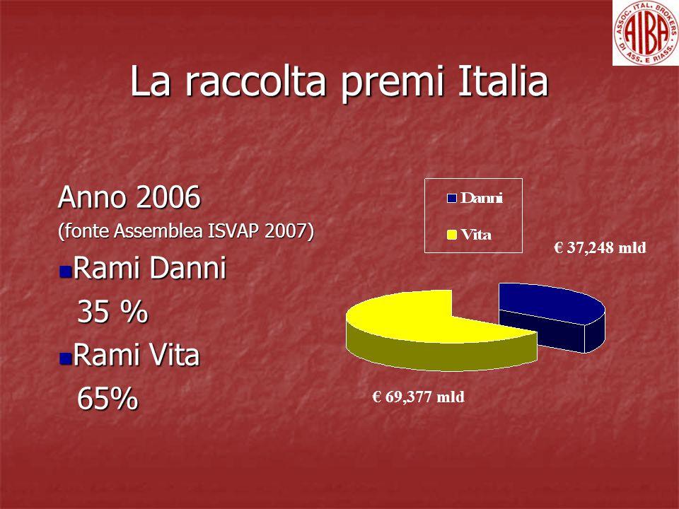 La raccolta premi Italia Anno 2006 (fonte Assemblea ISVAP 2007) Rami Danni Rami Danni 35 % 35 % Rami Vita Rami Vita 65% 65% € 69,377 mld € 37,248 mld