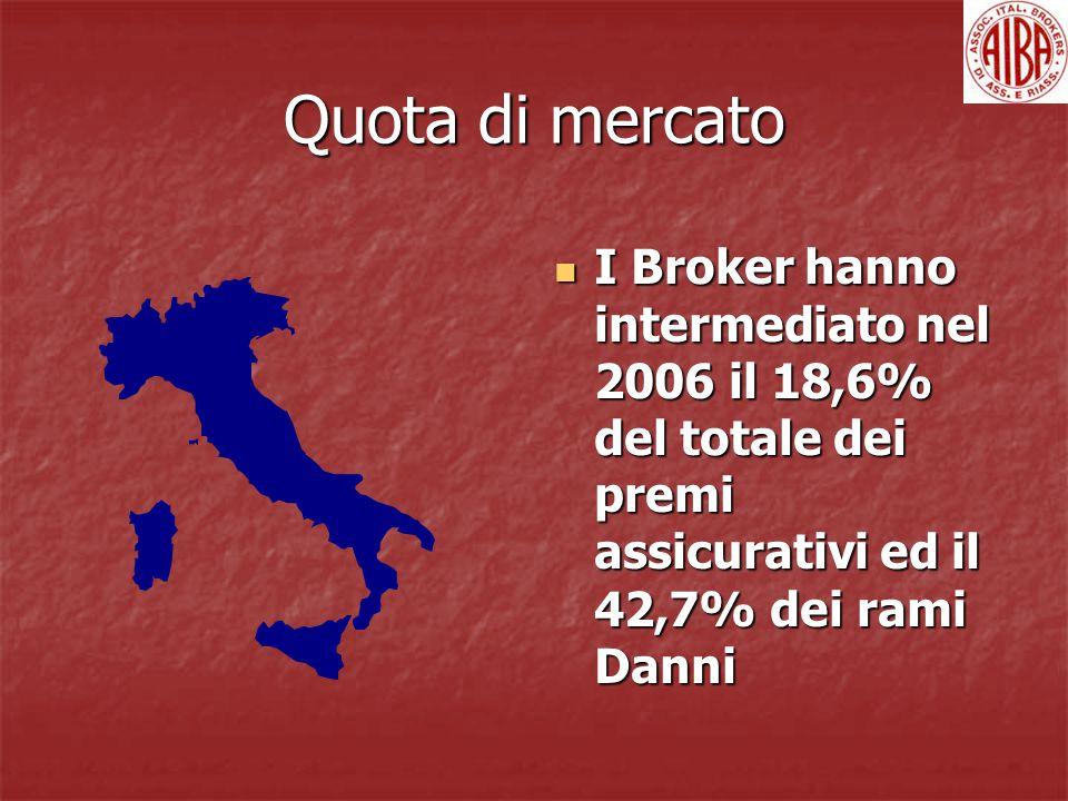 Quota di mercato I Broker hanno intermediato nel 2006 il 18,6% del totale dei premi assicurativi ed il 42,7% dei rami Danni I Broker hanno intermediato nel 2006 il 18,6% del totale dei premi assicurativi ed il 42,7% dei rami Danni