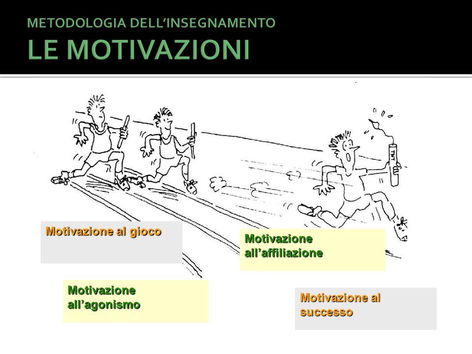 Motivazione al gioco Motivazione all'agonismo Motivazione all'affiliazione Motivazione al successo