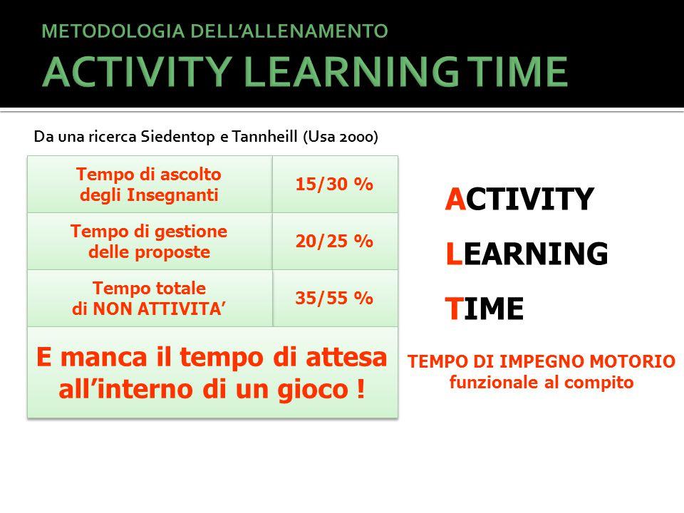 Tempo di ascolto degli Insegnanti Tempo di ascolto degli Insegnanti 15/30 % Tempo di gestione delle proposte Tempo di gestione delle proposte 20/25 % 35/55 % Tempo totale di NON ATTIVITA' Tempo totale di NON ATTIVITA' E manca il tempo di attesa all'interno di un gioco .