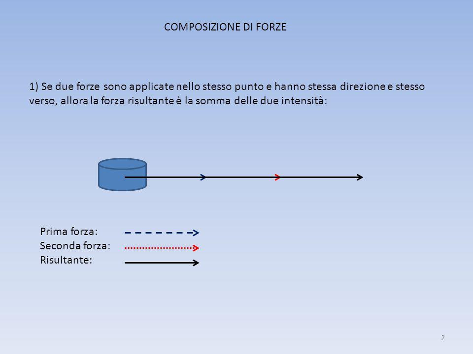 1) Se due forze sono applicate nello stesso punto e hanno stessa direzione e stesso verso, allora la forza risultante è la somma delle due intensità: