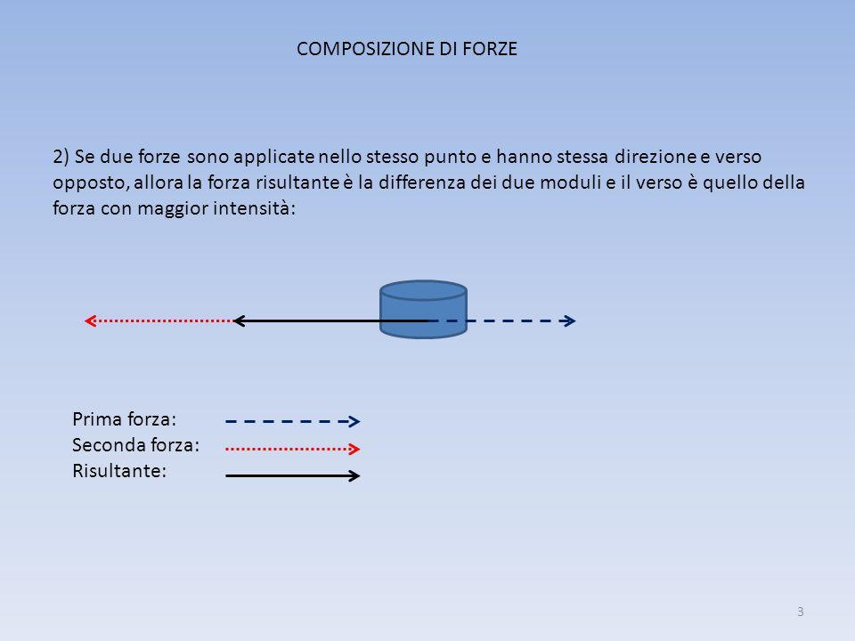 COMPOSIZIONE DI FORZE 2) Se due forze sono applicate nello stesso punto e hanno stessa direzione e verso opposto, allora la forza risultante è la diff