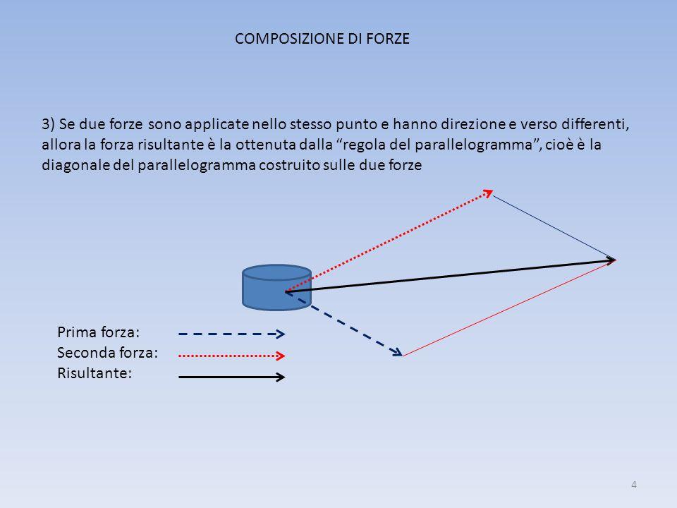 COMPOSIZIONE DI FORZE 3) Se due forze sono applicate nello stesso punto e hanno direzione e verso differenti, allora la forza risultante è la ottenuta