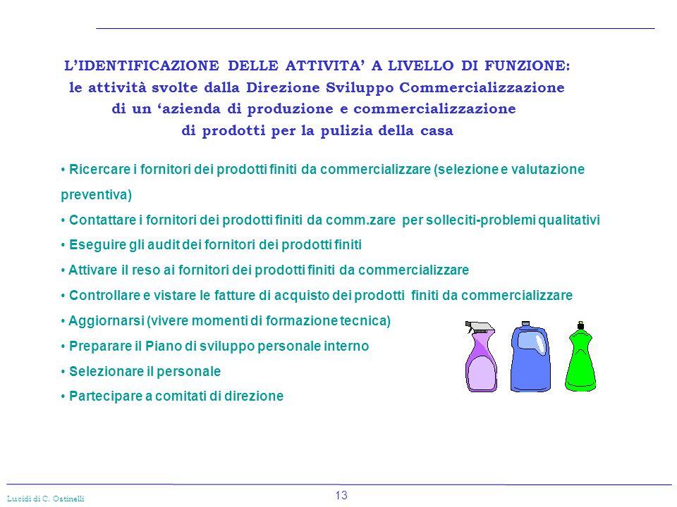 13 Lucidi di C. Ostinelli Ricercare i fornitori dei prodotti finiti da commercializzare (selezione e valutazione preventiva) Contattare i fornitori de