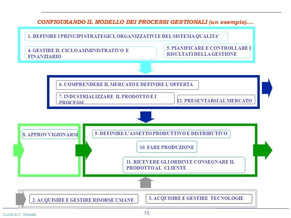 15 Lucidi di C. Ostinelli 1. DEFINIRE I PRINCIPI STRATEGICI, ORGANIZZATIVI E DEL SISTEMA QUALITA' 2. ACQUISIRE E GESTIRE RISORSE UMANE 3. ACQUISIRE E