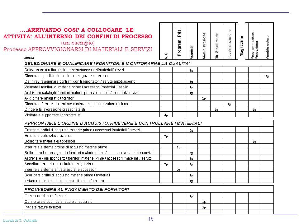 16 Lucidi di C. Ostinelli....ARRIVANDO COSI' A COLLOCARE LE ATTIVITA' ALL'INTERNO DEI CONFINI DI PROCESSO (un esempio) Processo APPROVVIGIONARSI DI MA