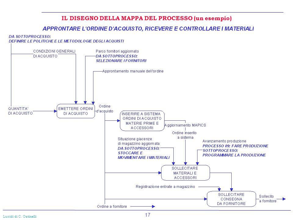 17 Lucidi di C. Ostinelli IL DISEGNO DELLA MAPPA DEL PROCESSO (un esempio)