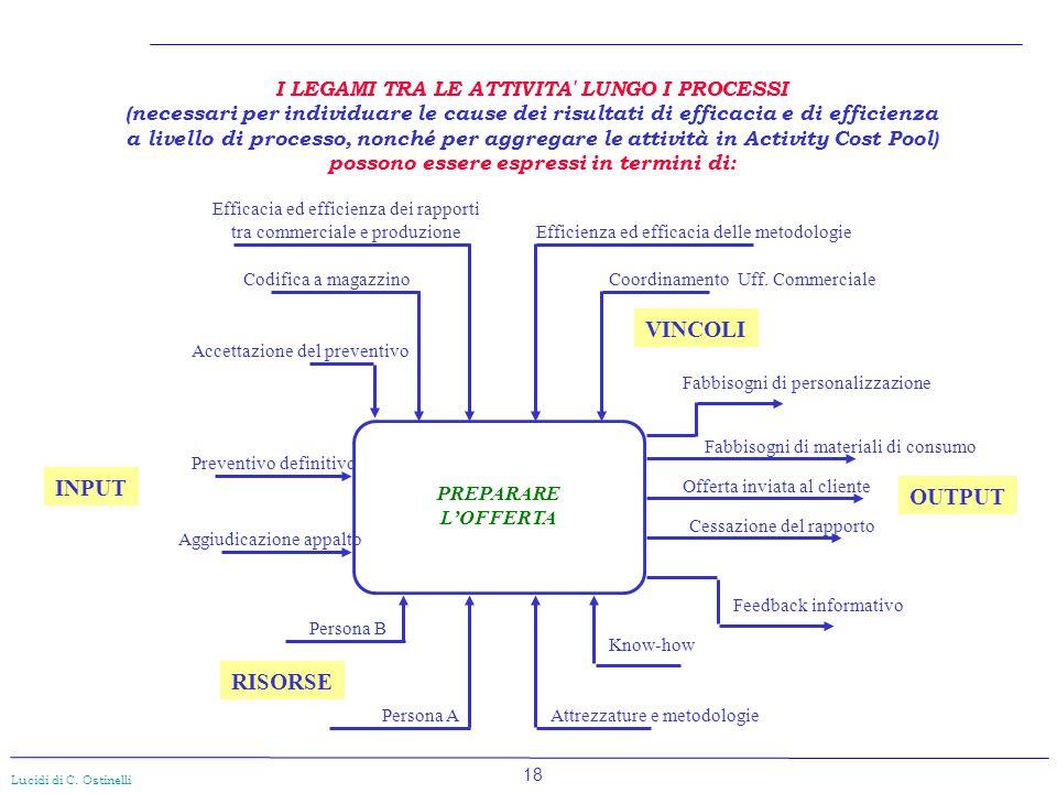 18 Lucidi di C. Ostinelli PREPARARE L'OFFERTA Fabbisogni di personalizzazione Fabbisogni di materiali di consumo Offerta inviata al cliente Cessazione