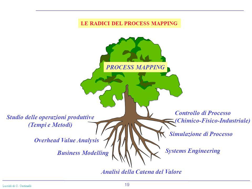 19 Lucidi di C. Ostinelli LE RADICI DEL PROCESS MAPPING PROCESS MAPPING Studio delle operazioni produttive (Tempi e Metodi) Overhead Value Analysis Co