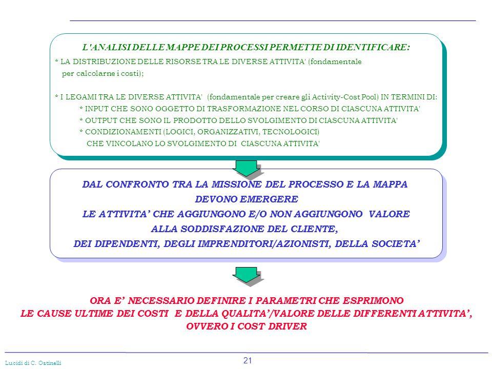 21 Lucidi di C. Ostinelli DAL CONFRONTO TRA LA MISSIONE DEL PROCESSO E LA MAPPA DEVONO EMERGERE LE ATTIVITA' CHE AGGIUNGONO E/O NON AGGIUNGONO VALORE