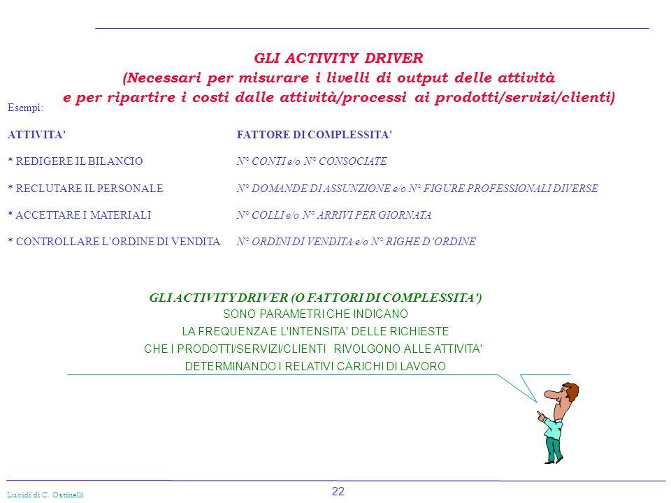 22 Lucidi di C. Ostinelli GLI ACTIVITY DRIVER (O FATTORI DI COMPLESSITA') SONO PARAMETRI CHE INDICANO LA FREQUENZA E L'INTENSITA' DELLE RICHIESTE CHE