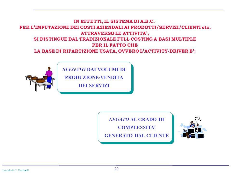 23 Lucidi di C. Ostinelli LEGATO AL GRADO DI COMPLESSITA' GENERATO DAL CLIENTE IN EFFETTI, IL SISTEMA DI A.B.C. PER L'IMPUTAZIONE DEI COSTI AZIENDALI