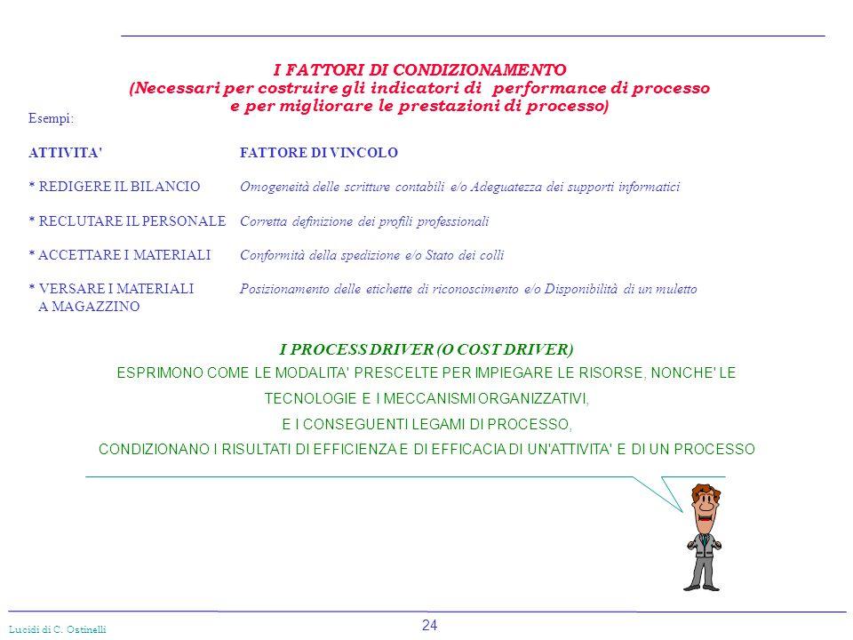 24 Lucidi di C. Ostinelli I FATTORI DI CONDIZIONAMENTO (Necessari per costruire gli indicatori di performance di processo e per migliorare le prestazi