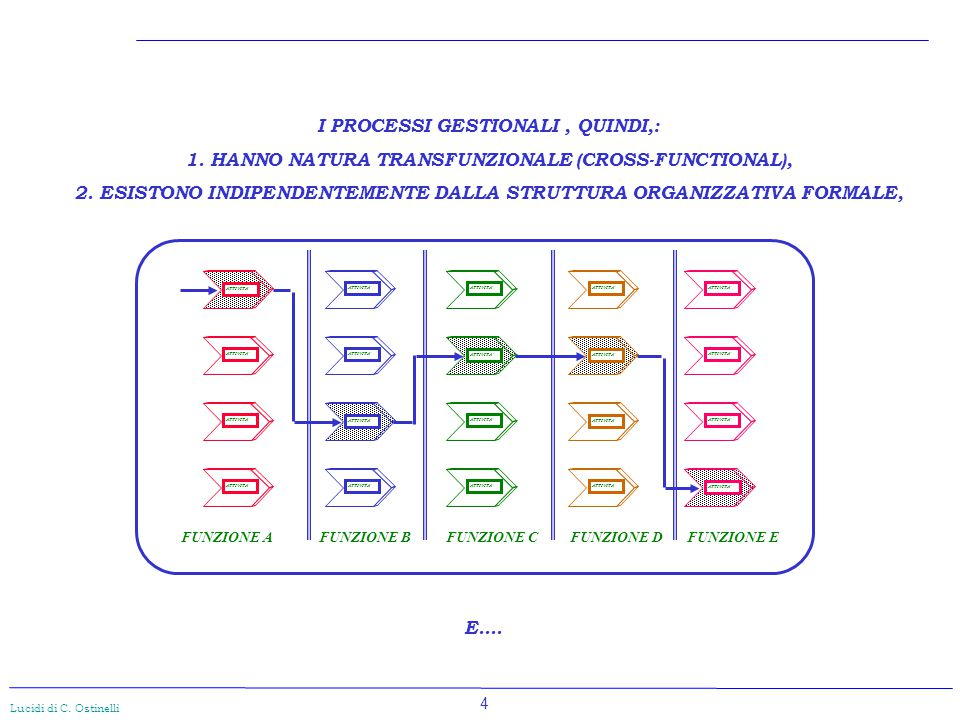 4 Lucidi di C. Ostinelli I PROCESSI GESTIONALI, QUINDI,: 1. HANNO NATURA TRANSFUNZIONALE (CROSS-FUNCTIONAL), 2. ESISTONO INDIPENDENTEMENTE DALLA STRUT