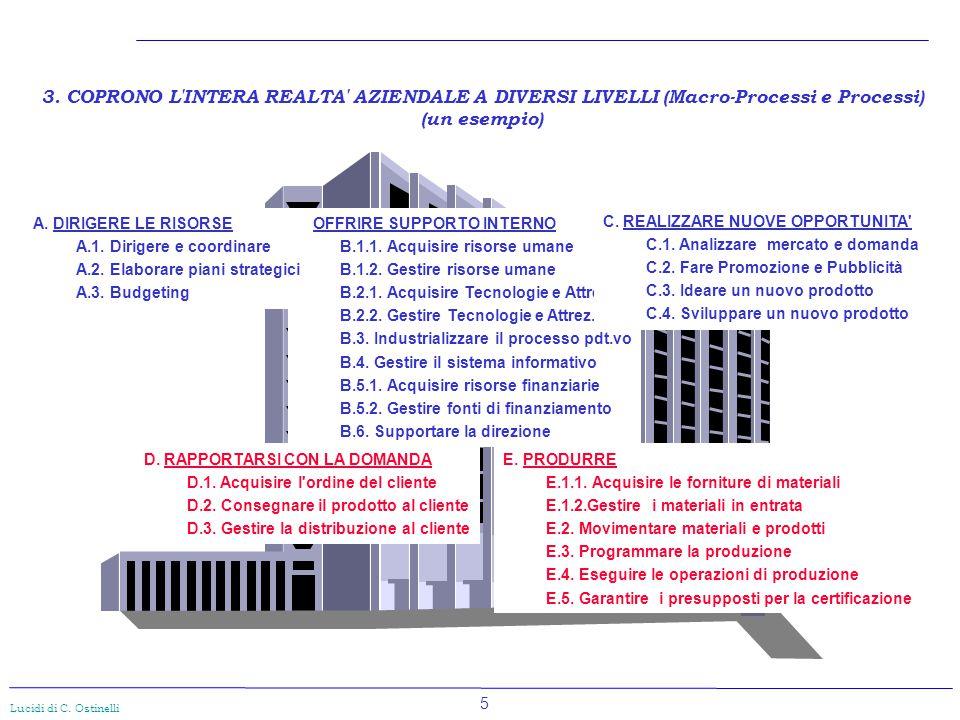 5 Lucidi di C. Ostinelli 3. COPRONO L'INTERA REALTA' AZIENDALE A DIVERSI LIVELLI (Macro-Processi e Processi) (un esempio) D. RAPPORTARSI CON LA DOMAND